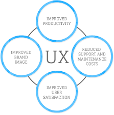 user experience design ui design services company india ux designer netgains