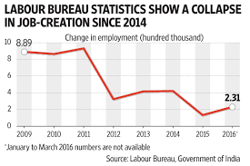 bureau of employment hazards of relying on labour bureau s employment data to evaluate