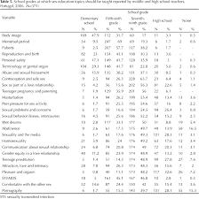 perceptions of portuguese teachers about education