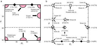 texture evolution and phase transformation of 25cr 6mo 5ni