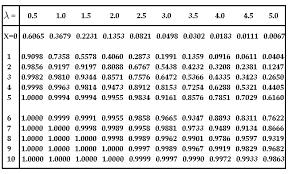 Binomial Tables Poisson Distribution Math Tutorvista Com