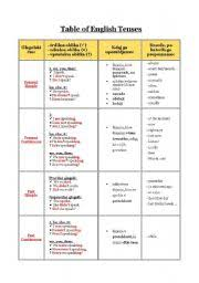 table of english tenses pdf english worksheets table of english tenses