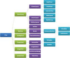 layout có nghia là gì android layout alignparenttop true mang ý nghĩa gì programming