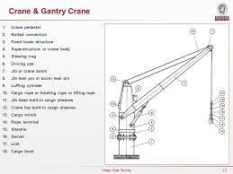 Pedestal Crane Cargo Gear Survey U2026 U2026 U2026 U2026 U2026 U2026 U2026 U2026 U2026 U2026 U2026 U2026 U2026 Ilo 32