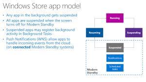 Resuming Windows Modern Standby Sleep In Microsoft Windows 10 Overview Tests