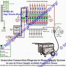 connecting the generator to 3 pin power wall socket in home you