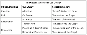 the logic of our liturgy sand harbor presbyterian church