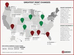 report u s apartment rents rise as local rates fall