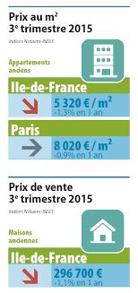 chambre des notaires idf immobilier francilien au 3e trimestre un marché plus fluide et des
