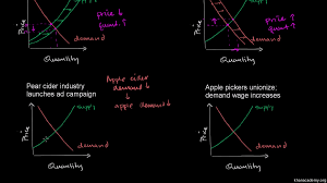 market equilibrium video khan academy