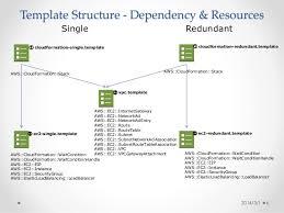 aws cloudformation template with single u0026 redundant system