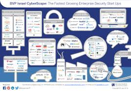 Big Data Landscape by Cybersecurity Landscape Israeli Startups What U0027s The Big Data
