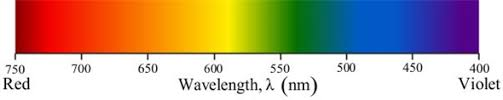 What Color Of Visible Light Has The Longest Wavelength Solved Arrange These Colors Of Visible Light U2014green Red And