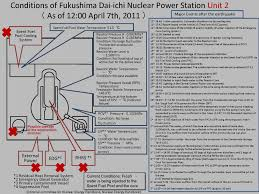 battle to stabilize the fukushima reactors april 2011