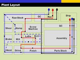 mapping layout perusahaan pengantar perencanaan tata letak d0052 pengantar sistem dan teknik