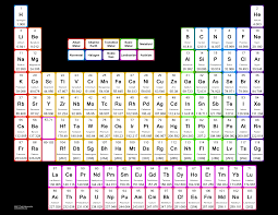 periodic table large size large print periodic table printable periodic tables