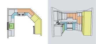 ergonomie cuisine rendre sa cuisine ergonomique la cuisine