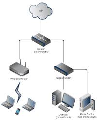 home wireless network design diagram networking hybrid wireless network repeating ask ubuntu