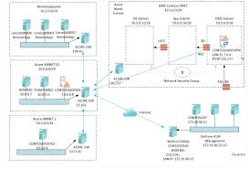 azure dmz with network security groups part 2 ad fs as we described in earlier blog post our final setup should looks like this