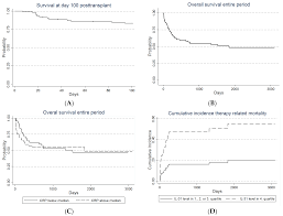 ijms free full text pretransplant levels of crp and