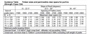 Residential Steel Beam Span Table by Span Tables Images Reverse Search