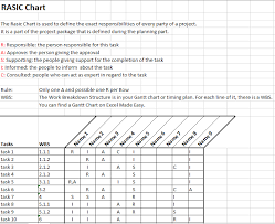 Or Raci Chart In Project Management By Excel Made Easy Rasci Matrix Template