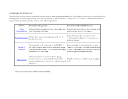 Sample Job Objectives For Resumes by Resume Examples Objective Retail