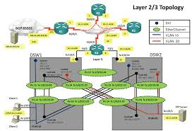 troubleshooting ccnp tshoot lab networklessons com