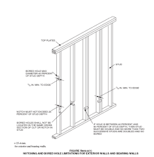 what are the guidelines for holes in joists home improvement