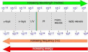 Visible Light Spectrum Wavelength Emagspectrum Gif