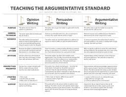 samples of an argumentative essay 6 traits of writing professional development by smekens argumentative v persuasive writing