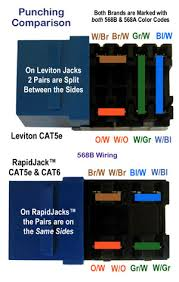 cat5e cat6 and cat3 usoc rapidjacks faceplates u0026 patch panels