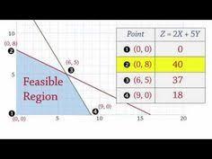 linear programming lesson by mathguide algebra ii pinterest