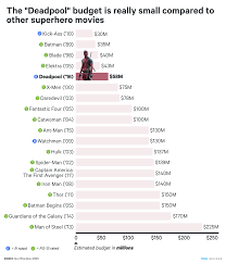 deadpool u0027 budget compared to other superhero movies business insider