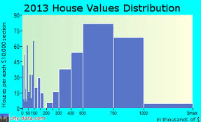Homes Values Estimate by 94043 Zip Code Mountain View California Profile Homes