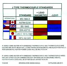 i notice that some thermocouples have a different color code