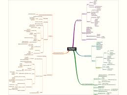the ultimate mind mapping study tips guide