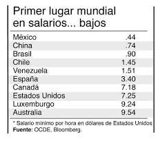 cuanto es salario minimo en mexico2016 la diferencia entre el salario mínimo y la canasta básica es de 4000