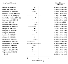 meta analysis pharmacologic treatment of obesity annals of