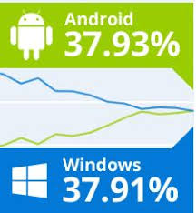 android operating system android becomes world s most popular os