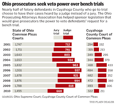A Bench Trial Is Heard By Ohio Prosecutors Want Law Change To Allow Them To Veto Times When