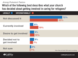 churches are twice as likely to fear refugees as to help them