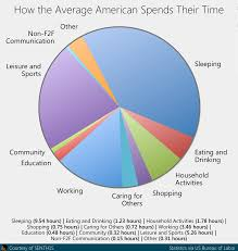 americans spend their time in many ways but what about work my