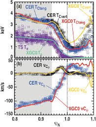 Vcu Map Improved Kinetic Neoclassical Transport Calculation For A Low