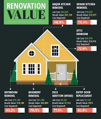 Home Decor Resale by How Much Value Does A Bathroom Add