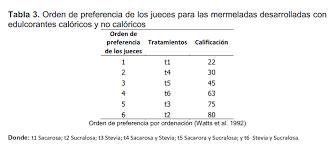 efecto de edulcorantes no calóricos sobre el desarrollo de