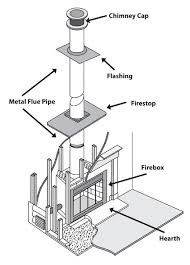 Damper On Fireplace by All Points Chimney Stoves U0026 Fireplaces Chimney U0026 Fireplace Sweeping