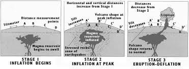 volcanic panic lesson teachengineering org