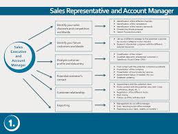 sales key words sales executives u0026 account managers onedot ltd