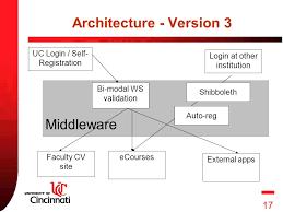Shibboleth Login 1 Adapting An On Line Training System For Multi Institutional Use
